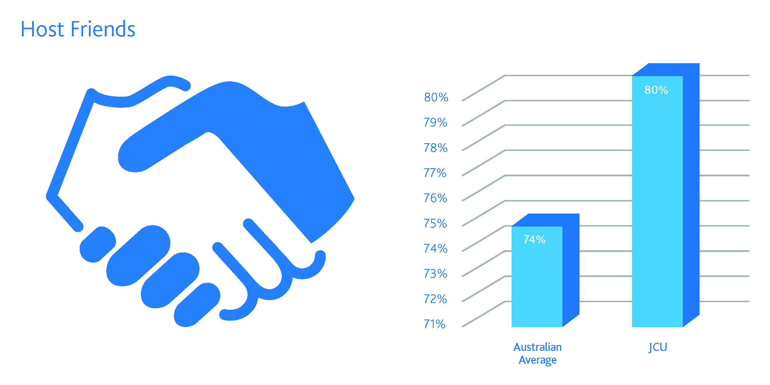 JCU student satisfaction with host friends