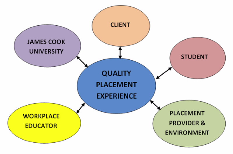 Quality Placement Experience Diagram