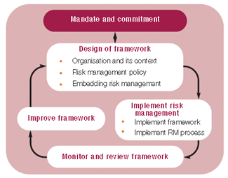A structured approach to risk management diagram