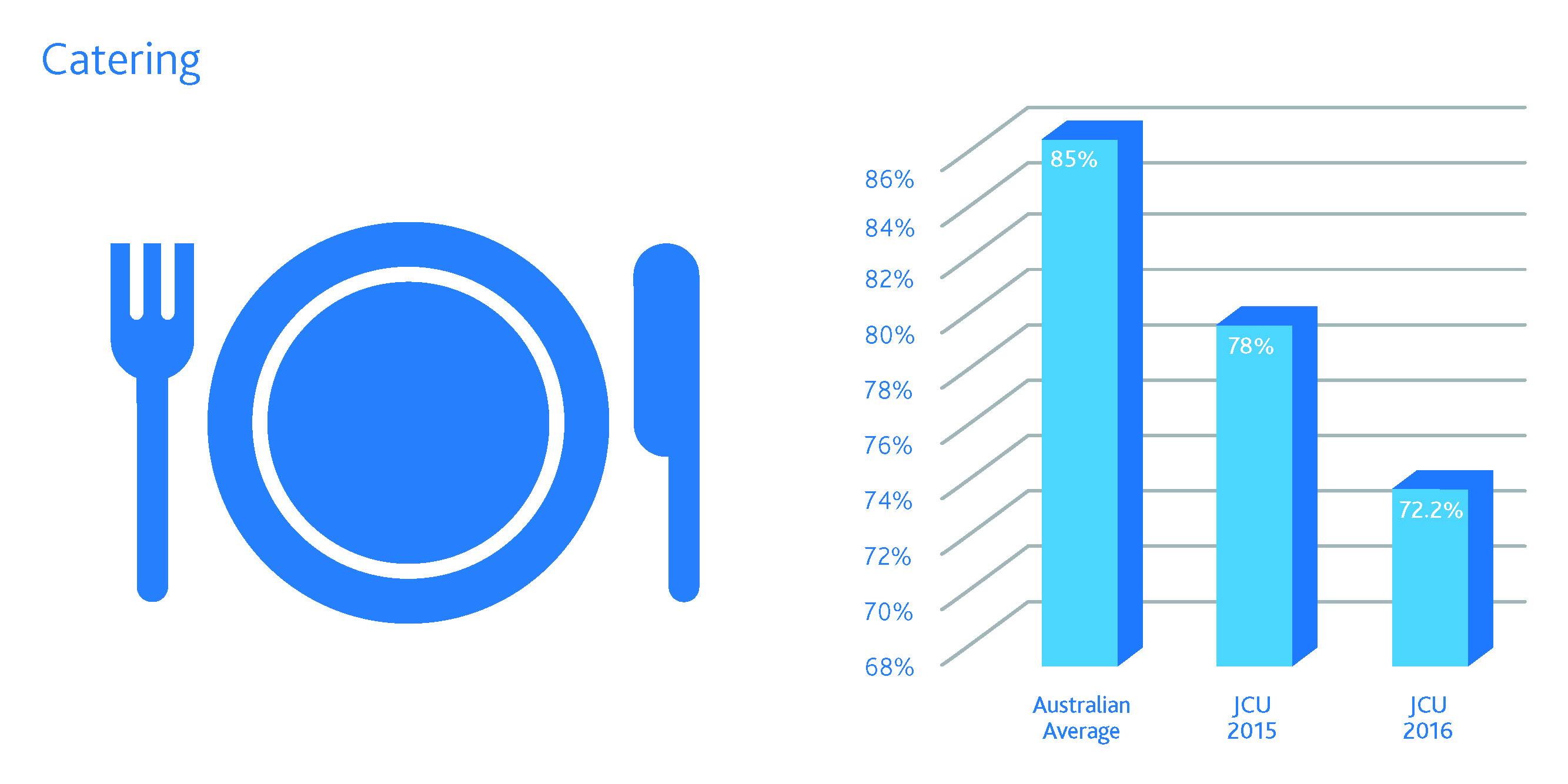 JCU student satisfaction with catering