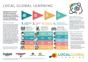 Local Global Learning Achievements Statement