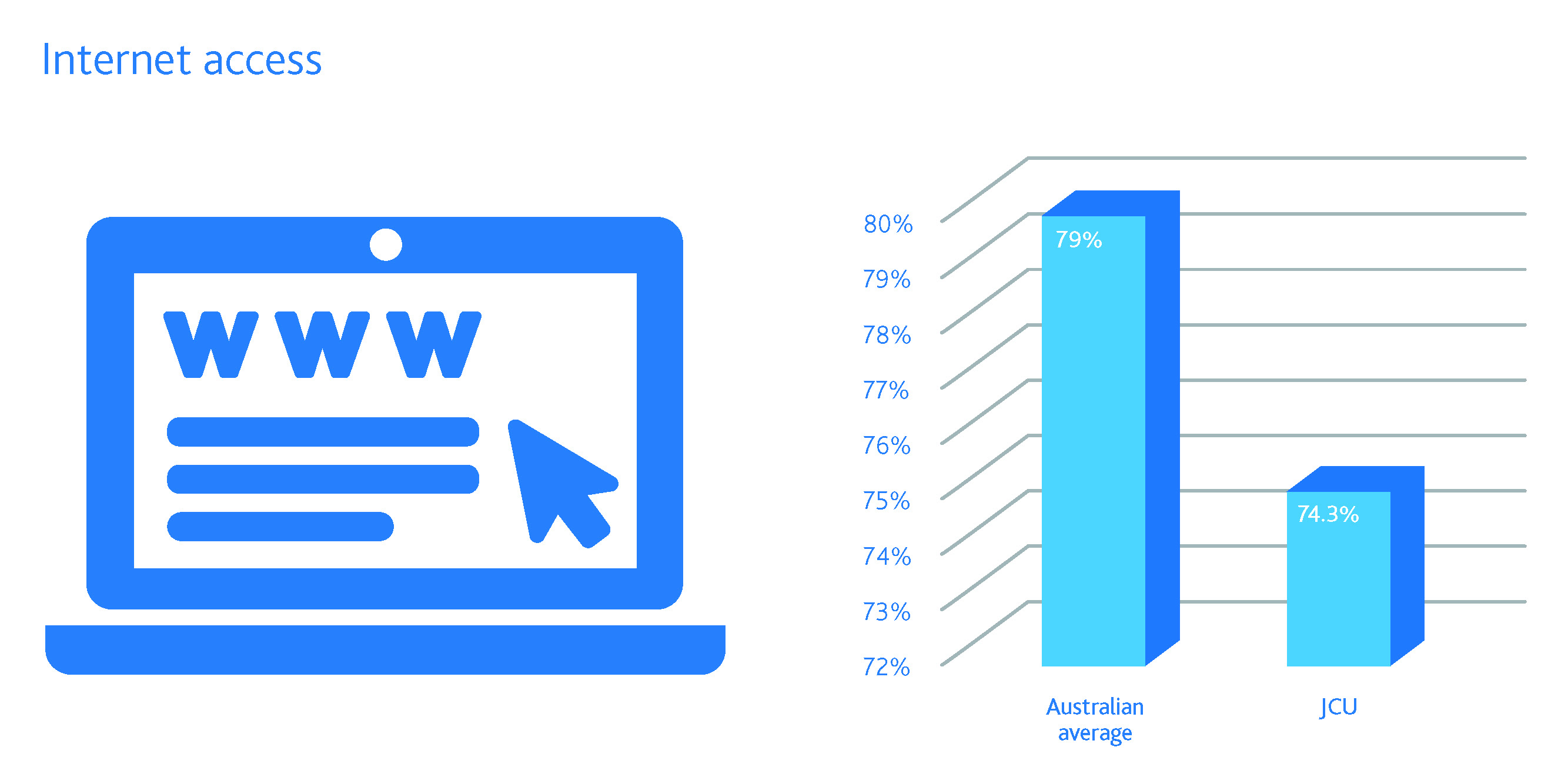JCU student satisfaction with internet access