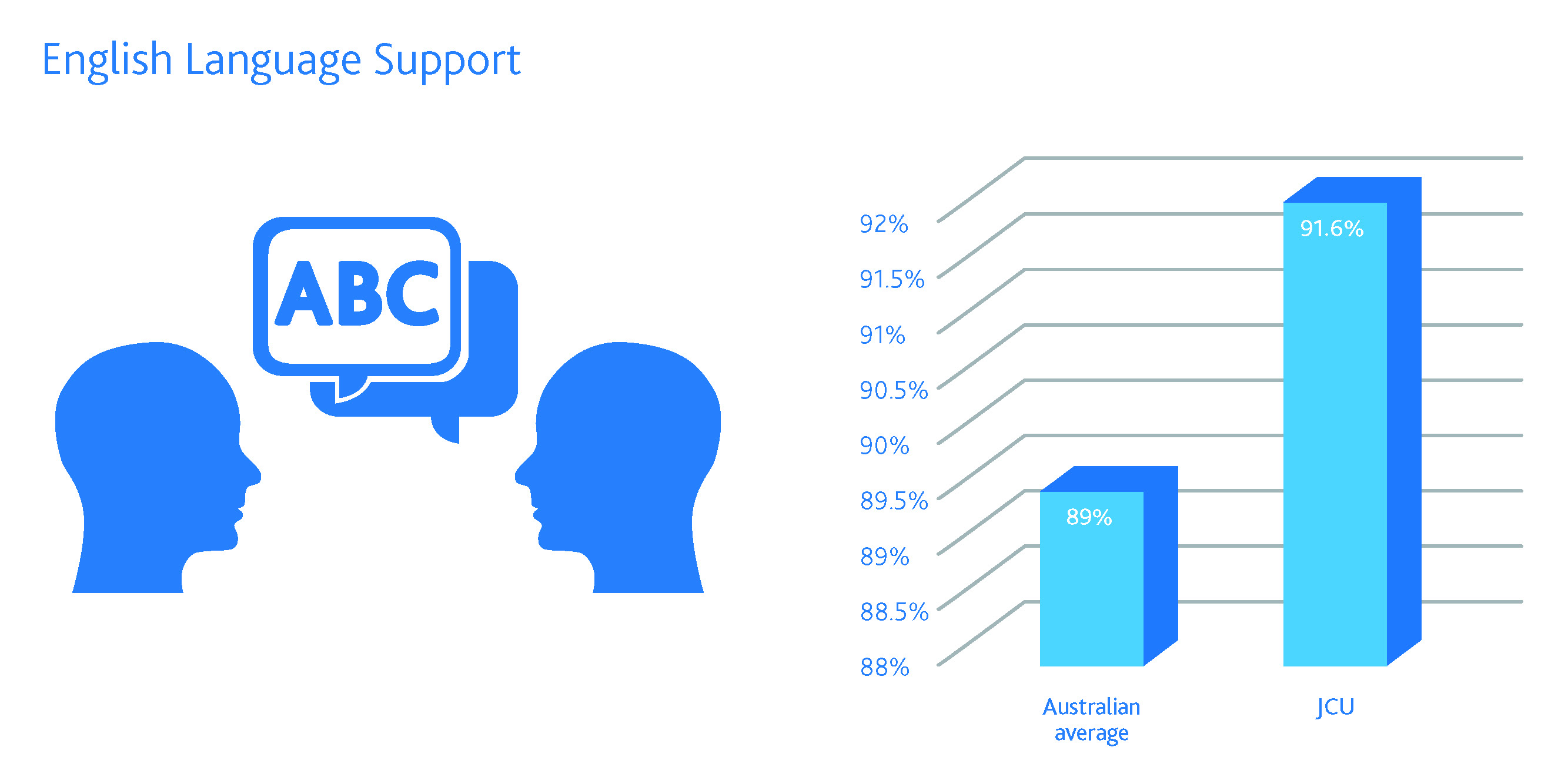 JCU student satisfaction with English language support