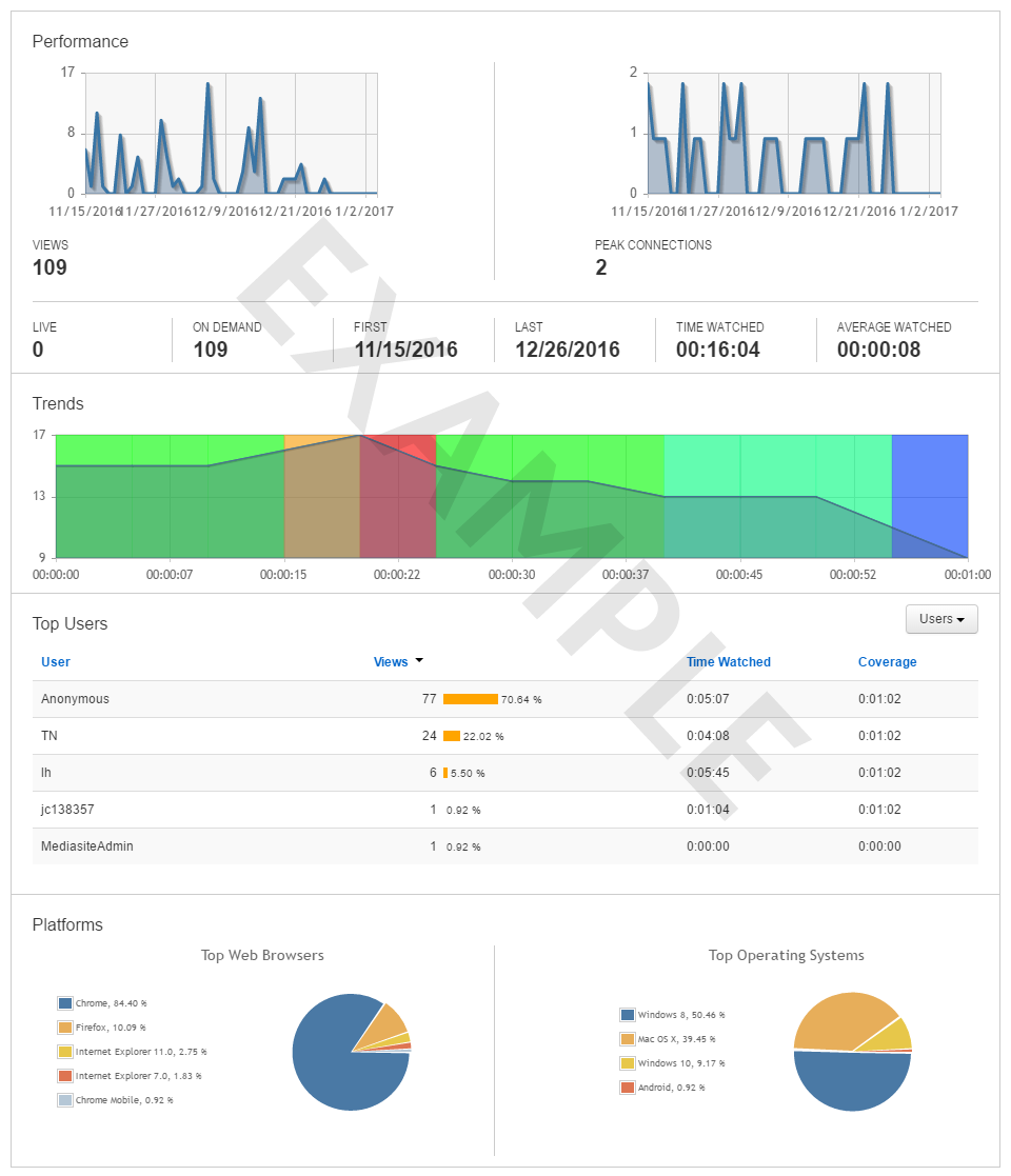 Example of Mediasite analytics