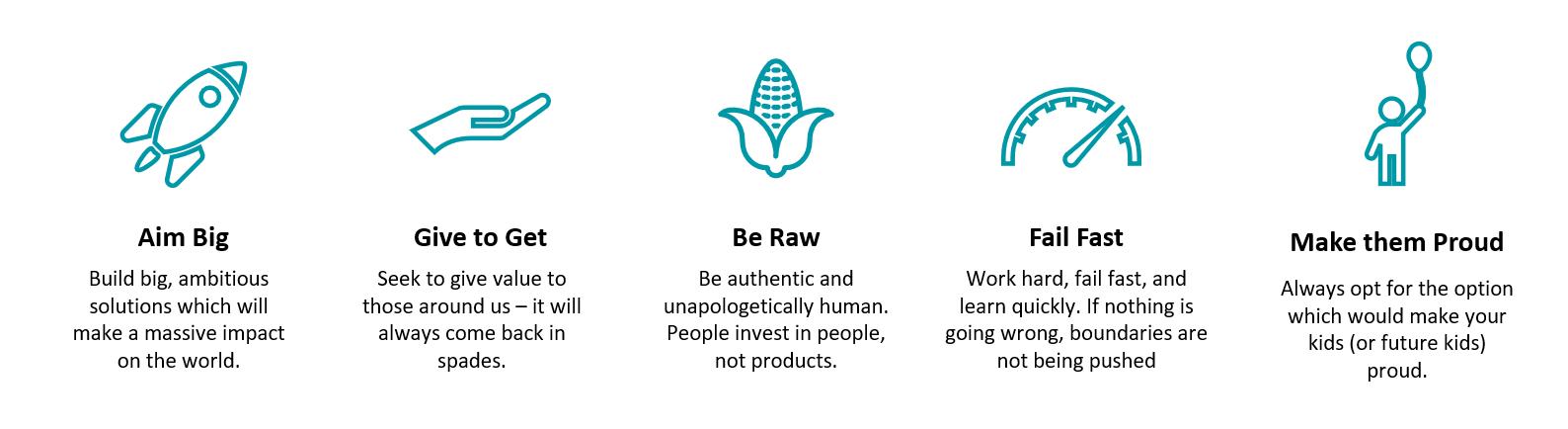 Ideas lab culture infographic.