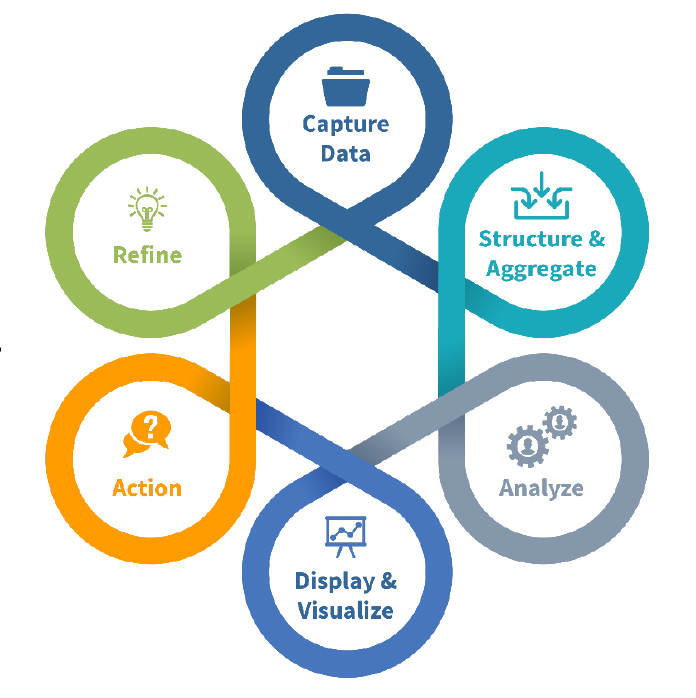 Learning Analytics Process - Capture Data - Structure and Aggregate - Analyse - Display & Visualise - Action - Refine